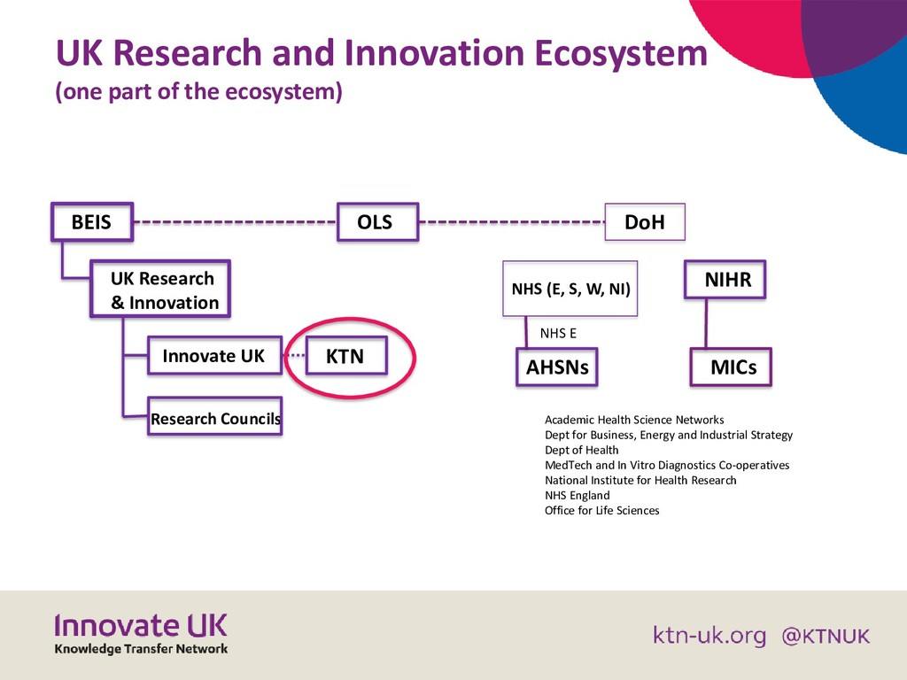 UK Research and Innovation Ecosystem (one part ...