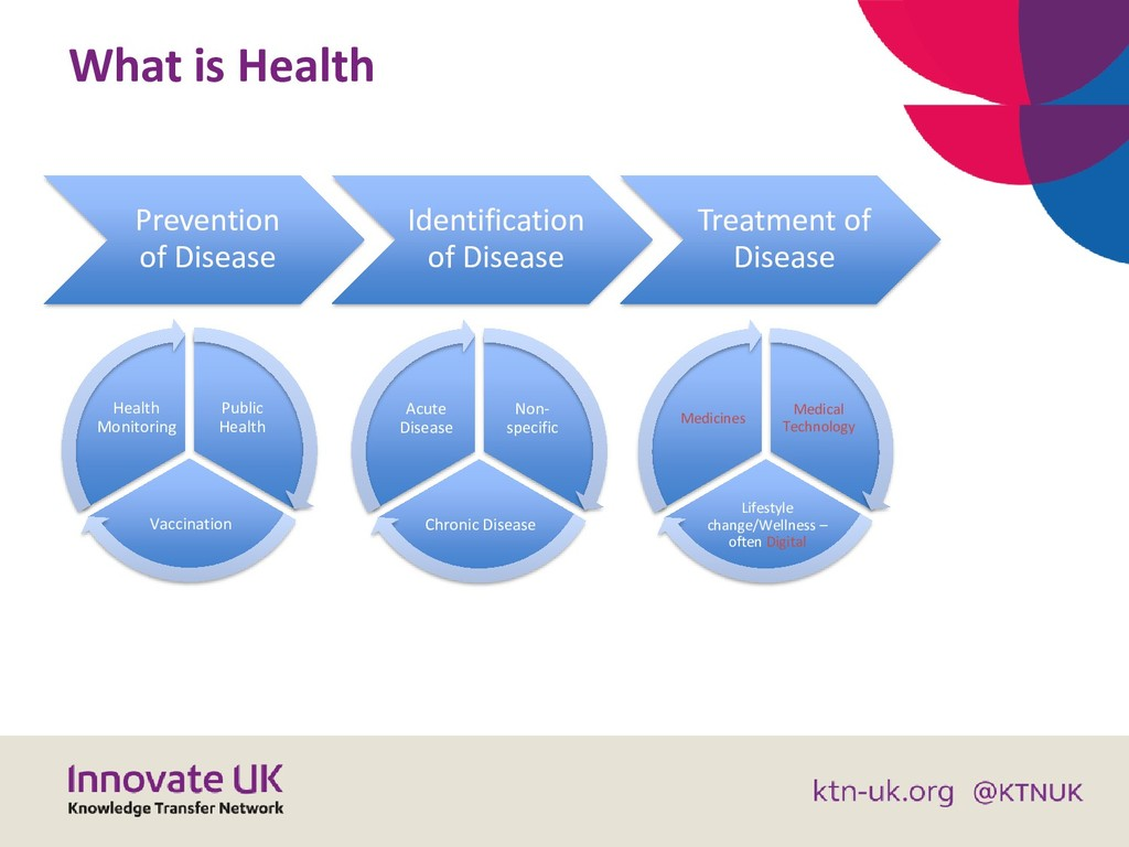 Prevention of Disease Identification of Disease...