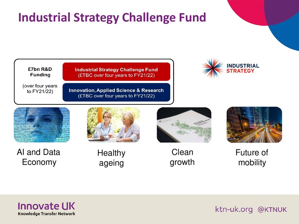 Industrial Strategy Challenge Fund AI and Data ...