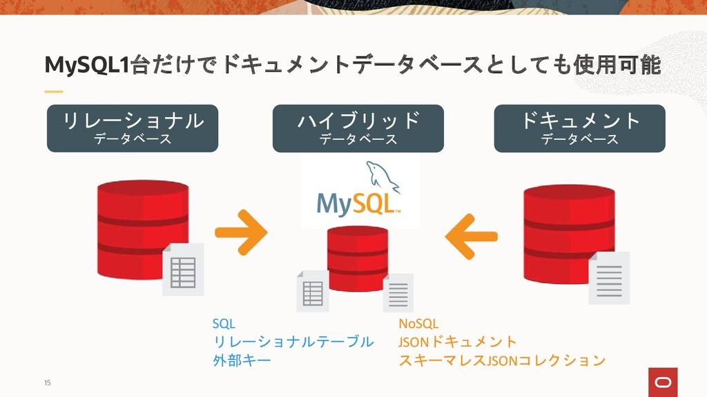 15 MySQL1台だけでドキュメントデータベースとしても使用可能 リレーショナル データベー...