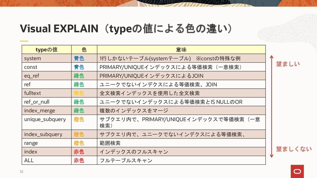 32 Visual EXPLAIN(typeの値による色の違い) typeの値 色 意味 sy...