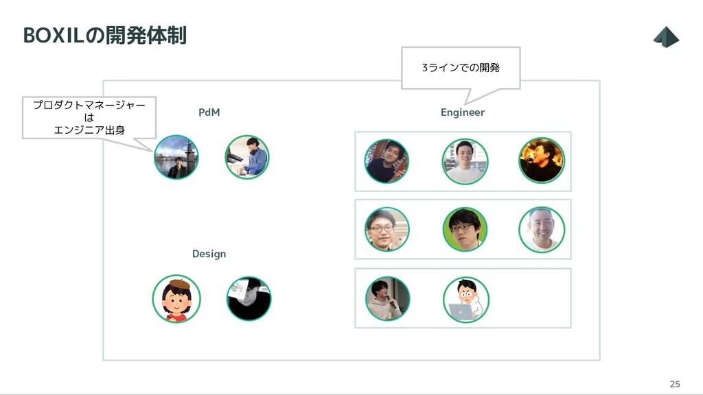 BOXILの開発体制 25 プロダクトマネージャー は エンジニア出身 3ラインでの開発 Pd...