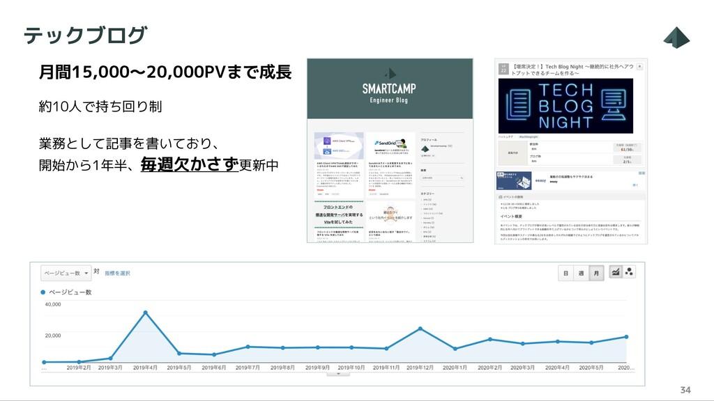 テックブログ 34 月間15,000〜20,000PVまで成長 約10人で持ち回り制 業務とし...