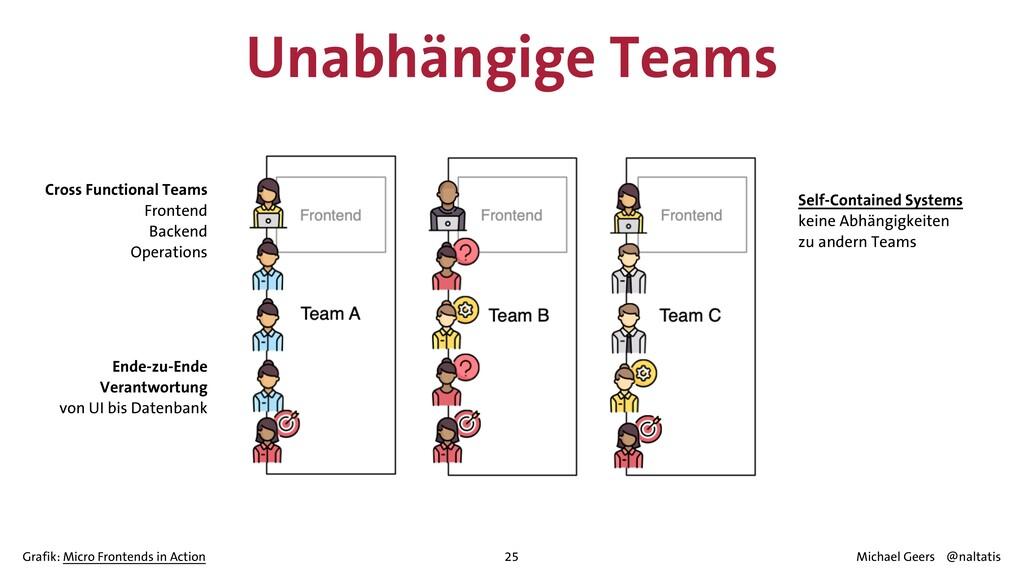 25 Unabhängige Teams Cross Functional Teams   F...