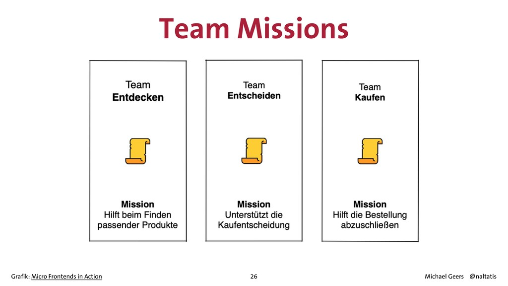 26 Team Missions Grafik: Micro Frontends in Act...