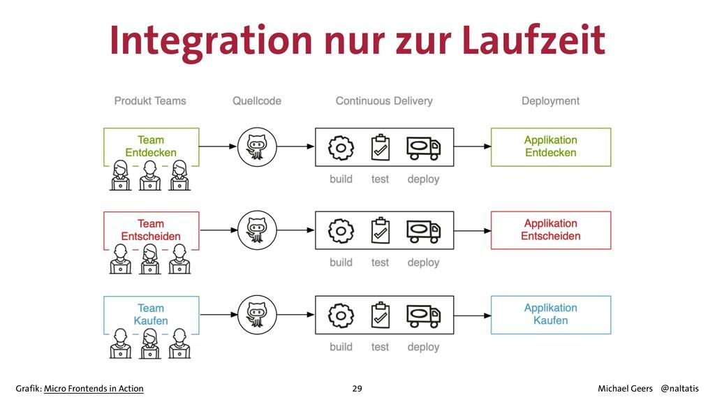 29 Integration nur zur Laufzeit Grafik: Micro F...