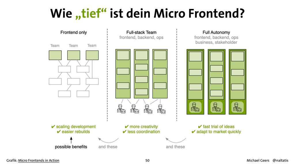 50 Grafik: Micro Frontends in Action Michael Ge...