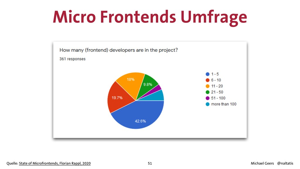 Micro Frontends Umfrage 51 Quelle: State of Mic...