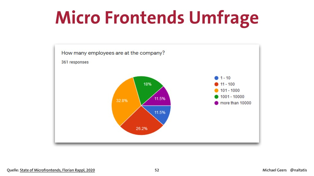 Micro Frontends Umfrage 52 Quelle: State of Mic...