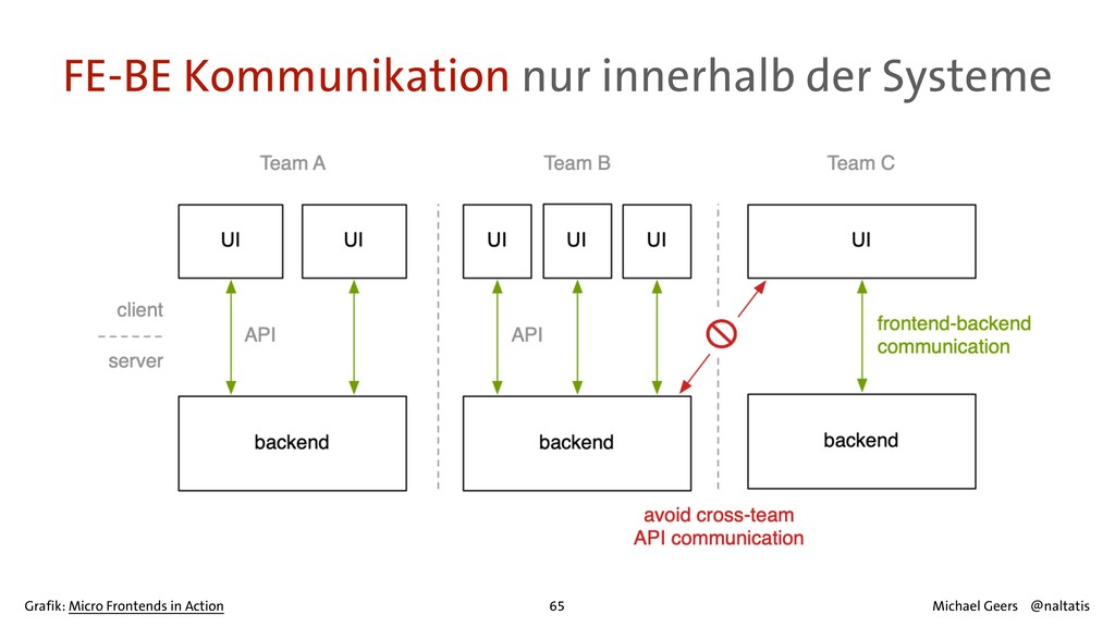 FE-BE Kommunikation nur innerhalb der Systeme 6...