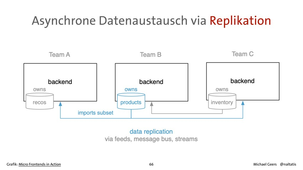 Asynchrone Datenaustausch via Replikation 66 Mi...