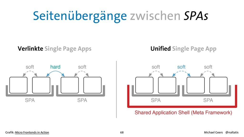 Seitenübergänge zwischen SPAs hard soft soft SP...