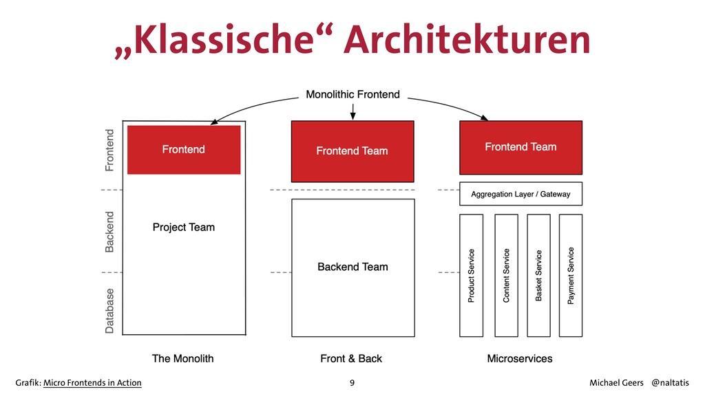 """Klassische"" Architekturen 9 Grafik: Micro Fron..."
