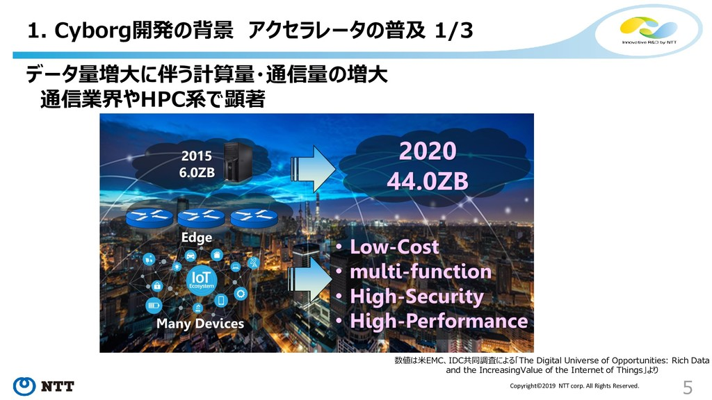 Copyright©2019 NTT corp. All Rights Reserved. 1...