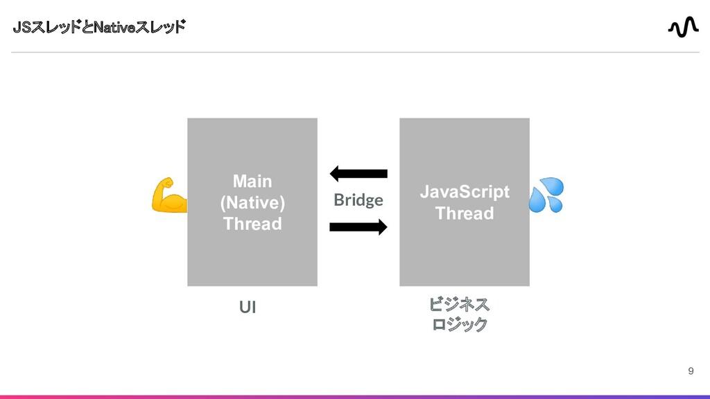 JSスレッドとNativeスレッド Main (Native) Thread JavaScr...