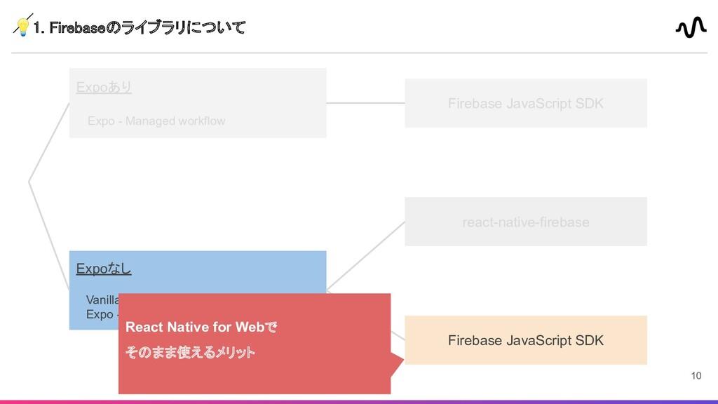 1. Firebaseのライブラリについて  Firebase JavaScript SDK...