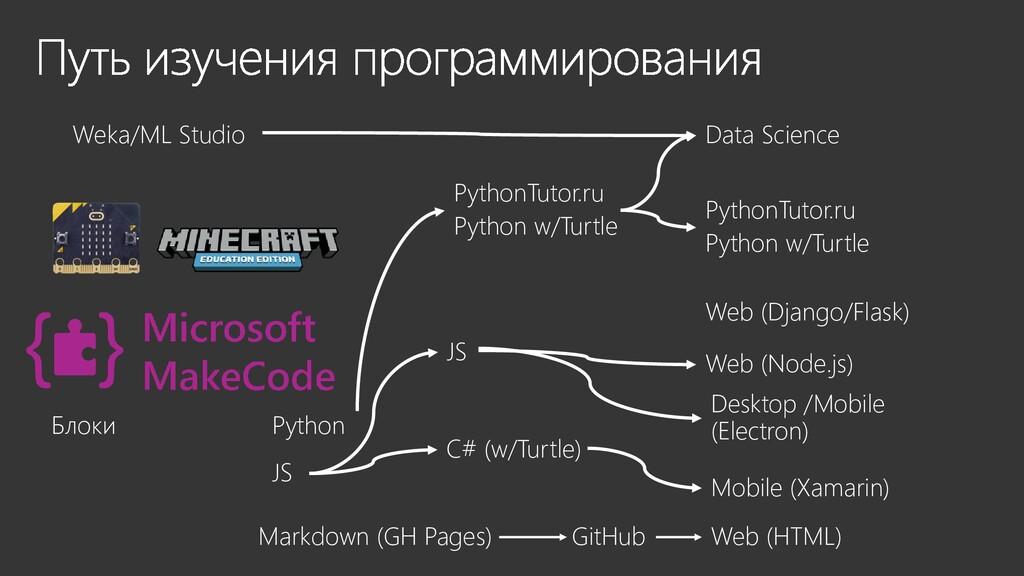 Блоки Python JS PythonTutor.ru Python w/Turtle ...