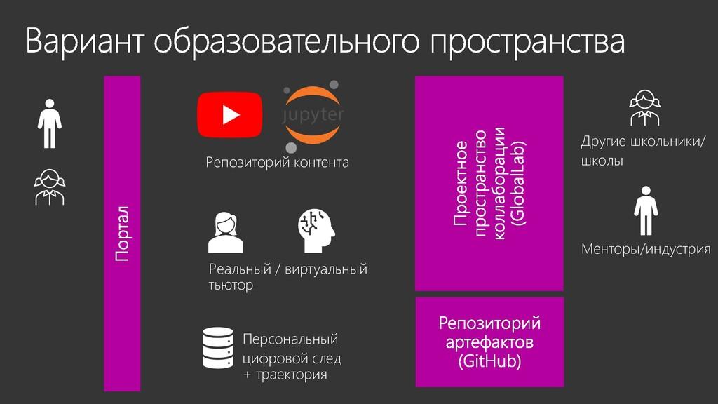 Репозиторий контента Персональный цифровой след...