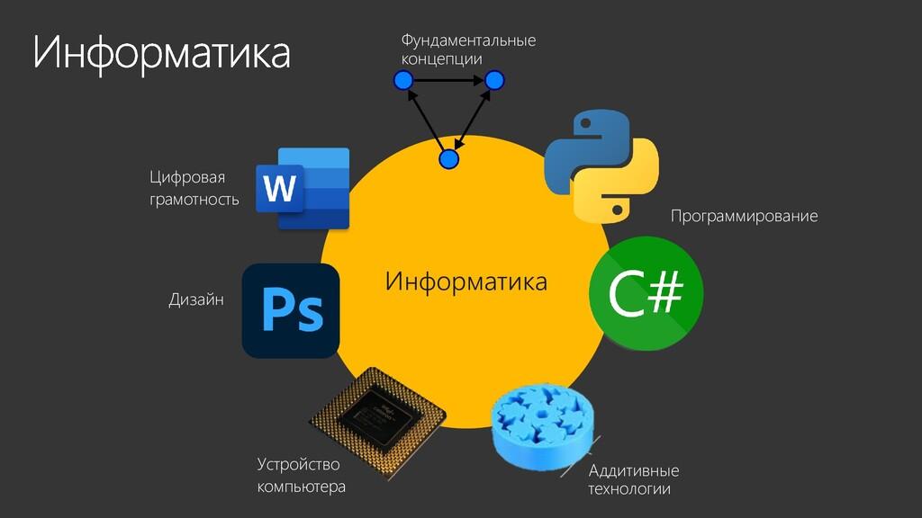 Информатика Цифровая грамотность Дизайн Устройс...