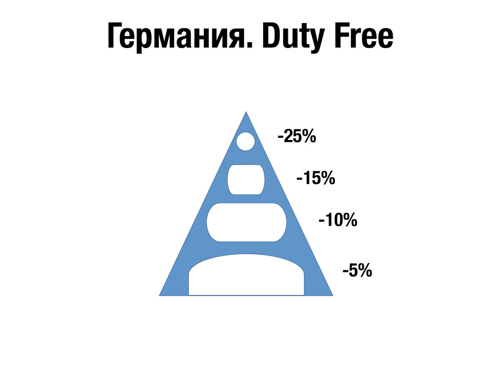 Германия. Duty Free -25% -15% -10% -5%