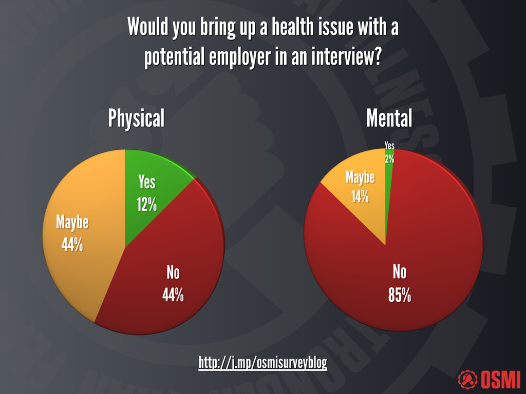 Would you bring up a health issue with a potent...