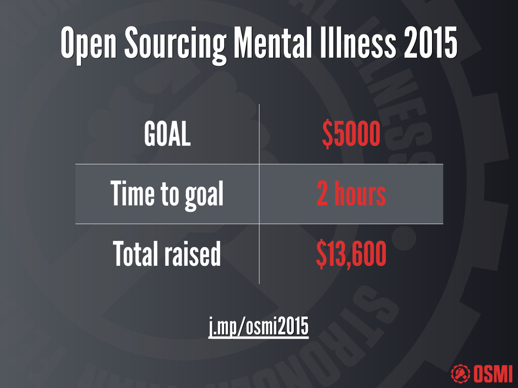Open Sourcing Mental Illness 2015 GOAL $5000 Ti...