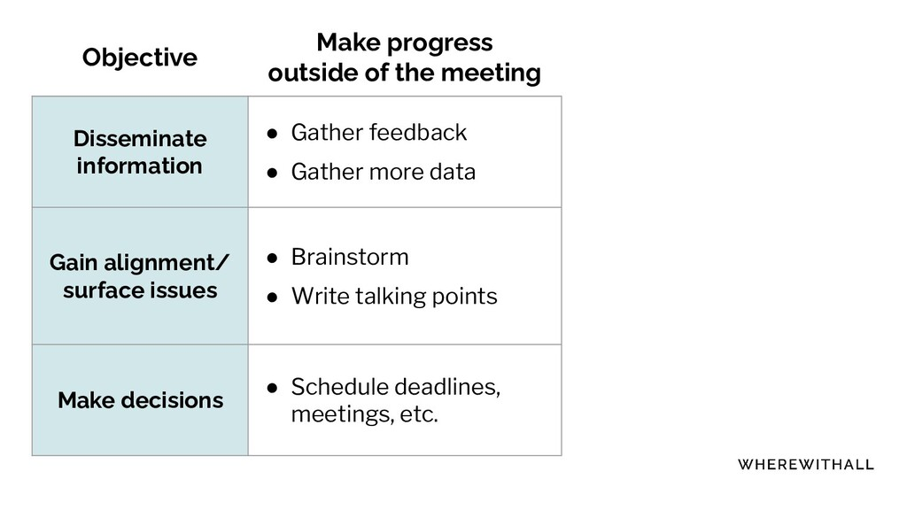Objective Make progress outside of the meeting ...