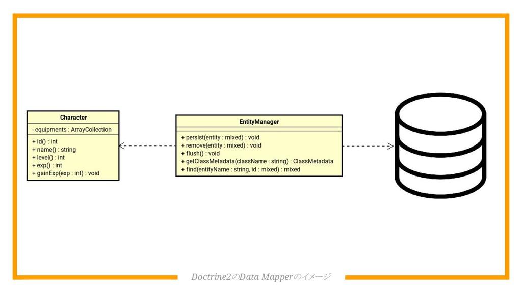 Doctrine2のData Mapperのイメージ
