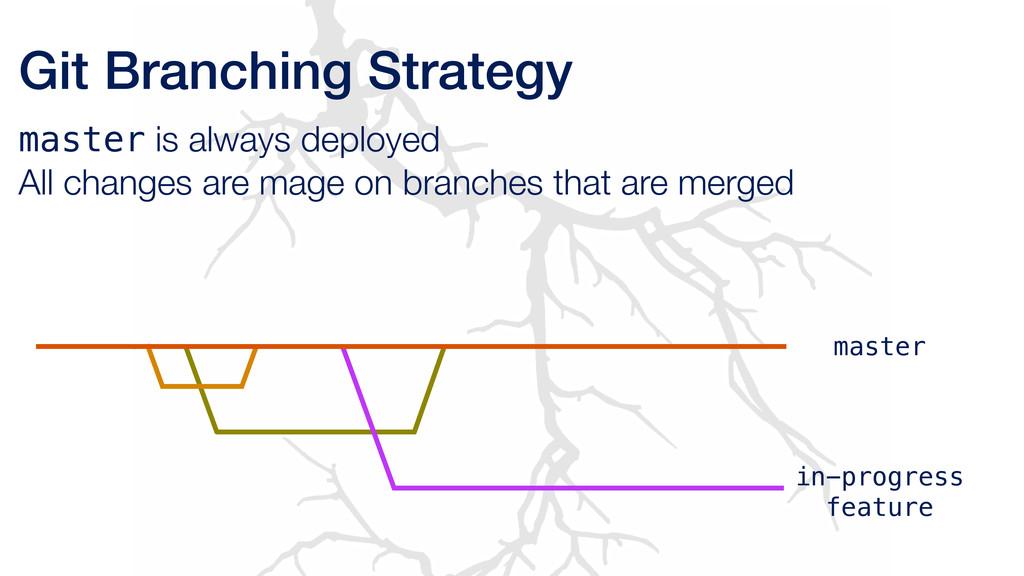 Git Branching Strategy master is always deploye...