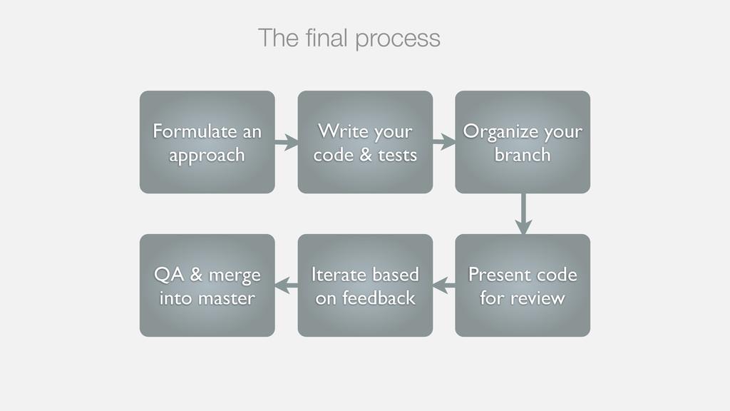 The final process Formulate an approach Write yo...