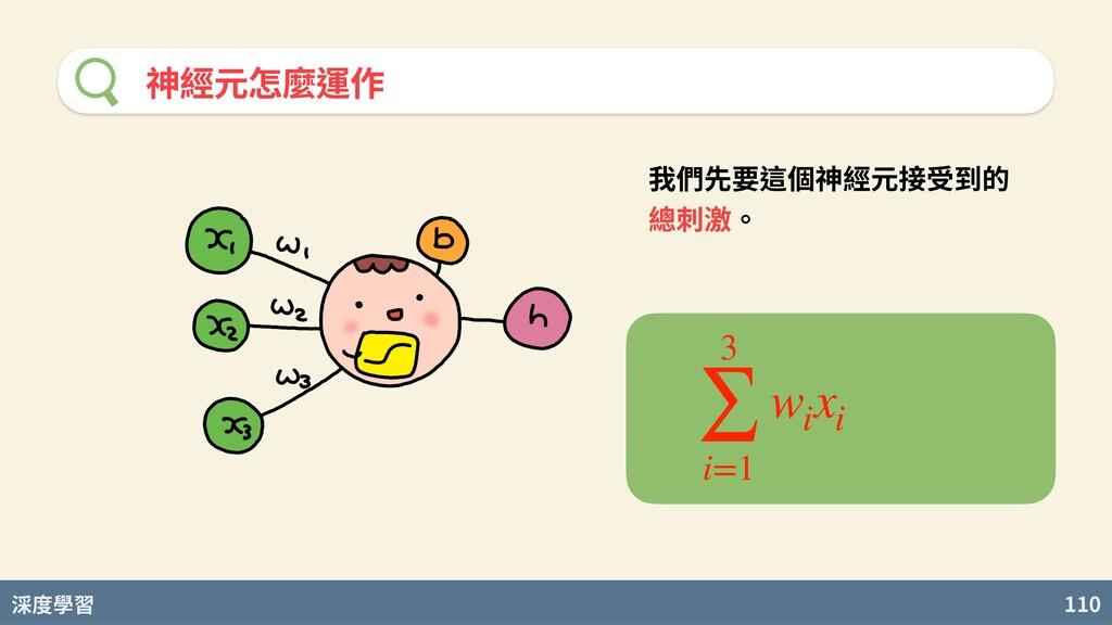 度學習 110 神經元怎麼運作 我們先要這個神經元接受到的 總刺激。 3 ∑ i=1 wi xi