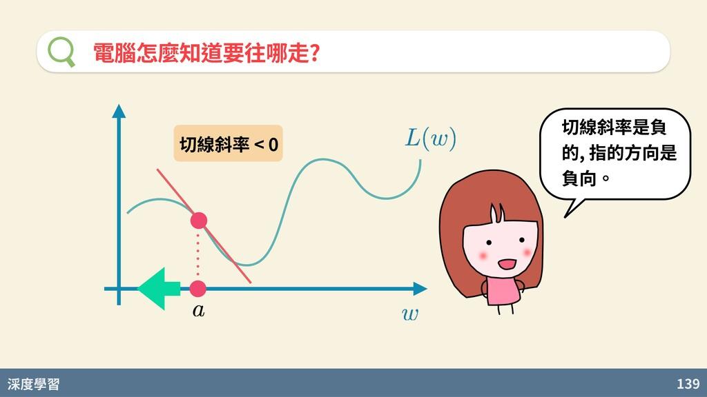 度學習 139 電腦怎麼知道要往哪⾛? 切線斜率是負 的, 指的⽅向是 負向。 切線斜率 < 0