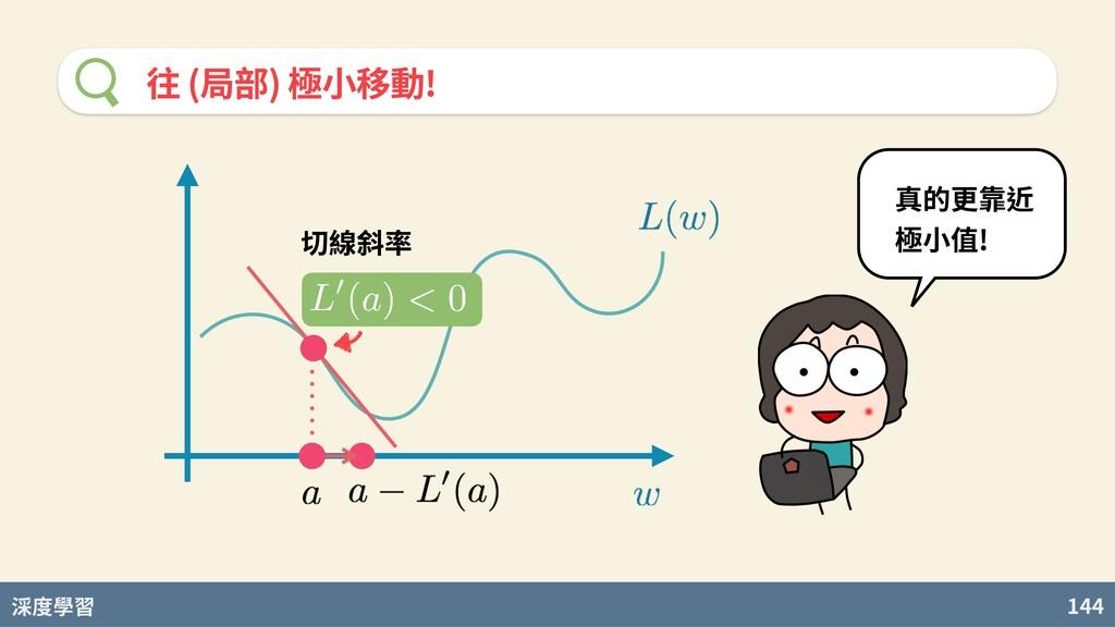 度學習 144 往 (局部) 極⼩移動! 切線斜率 真的更靠近 極⼩值!