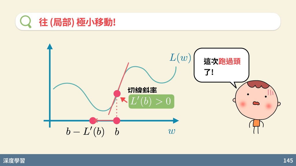 度學習 145 往 (局部) 極⼩移動! 切線斜率 這次跑過頭 了!