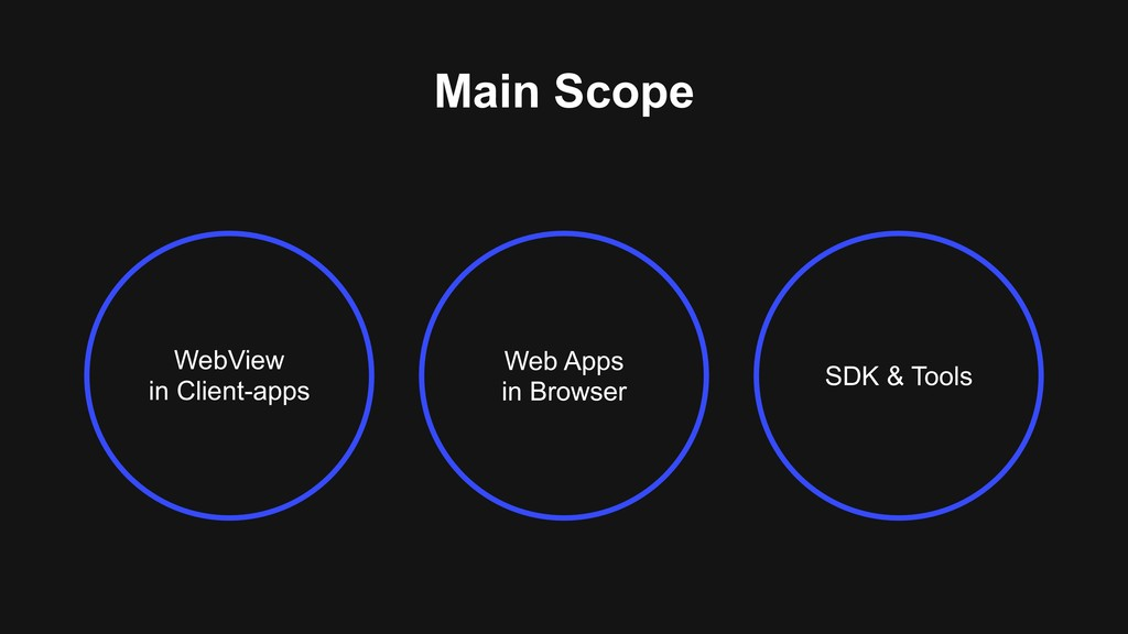 Main Scope Web Apps in Browser WebView in Clien...