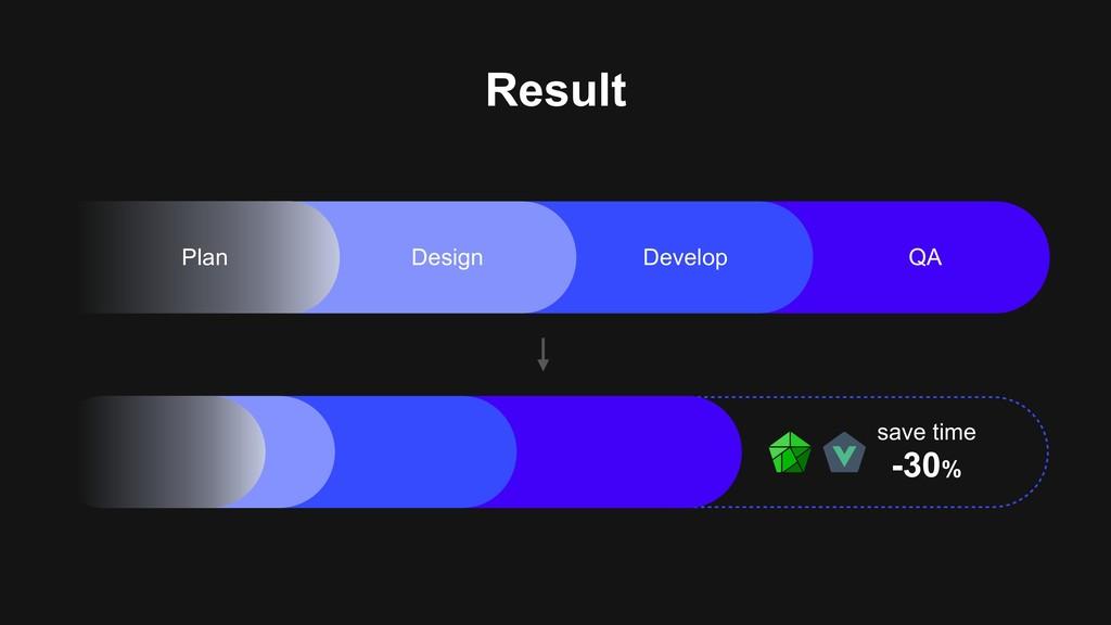 save time -30% Design Develop QA Plan Result