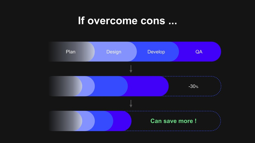 -30% Design Develop QA Plan Can save more ! If ...