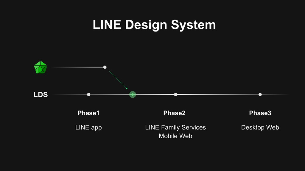 Phase1 LINE app Phase2 LINE Family Services Mob...