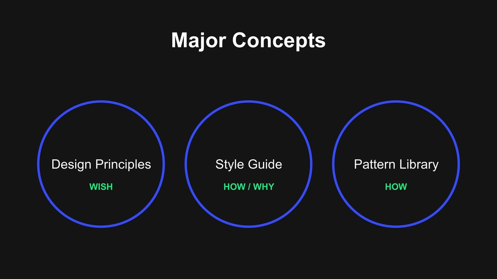 Design Principles Pattern Library WISH HOW HOW ...
