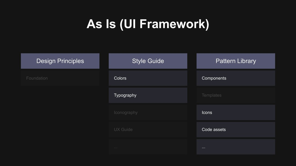 Design Principles Style Guide Pattern Library C...