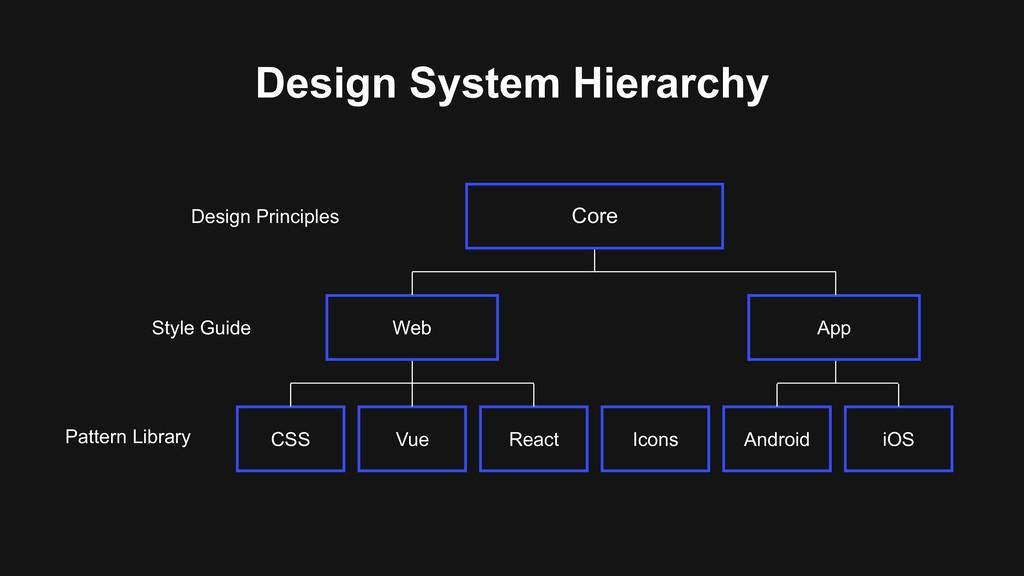 Core Design Principles Web App Style Guide CSS ...