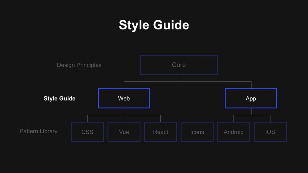Core Web App CSS Vue React Android iOS Icons Pa...