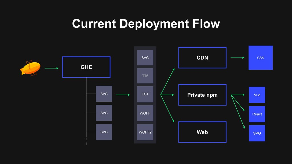Private npm CDN SVG TTF EOT WOFF WOFF2 Web CSS ...
