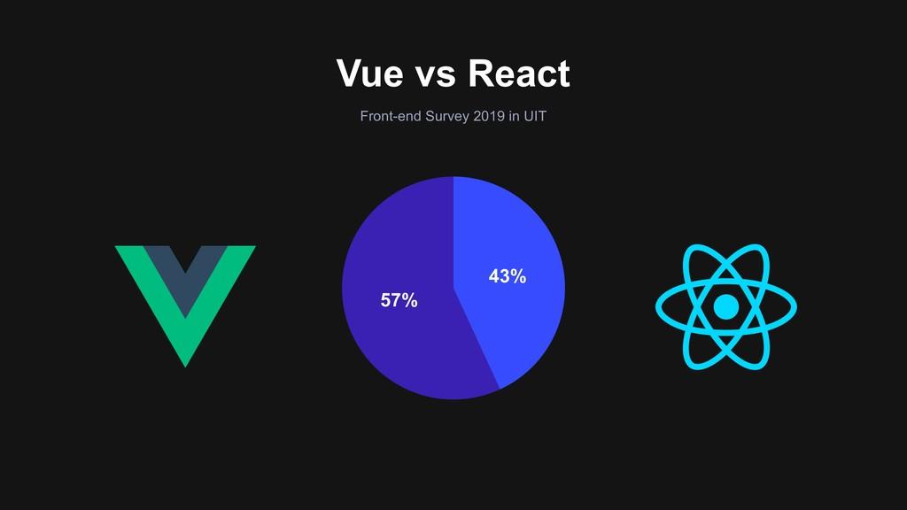 57% 43% Front-end Survey 2019 in UIT Vue vs Rea...