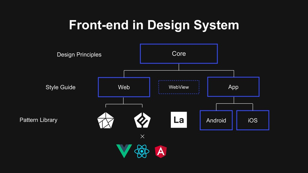 Core Web App Android iOS Design Principles Styl...
