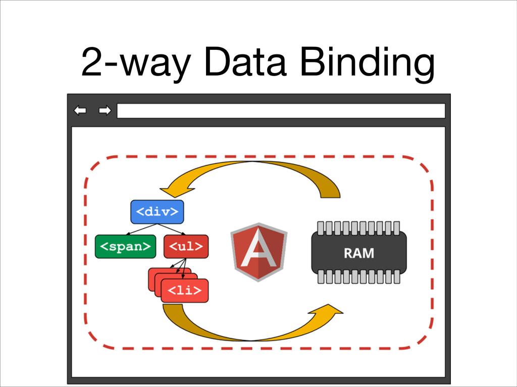 2-way Data Binding