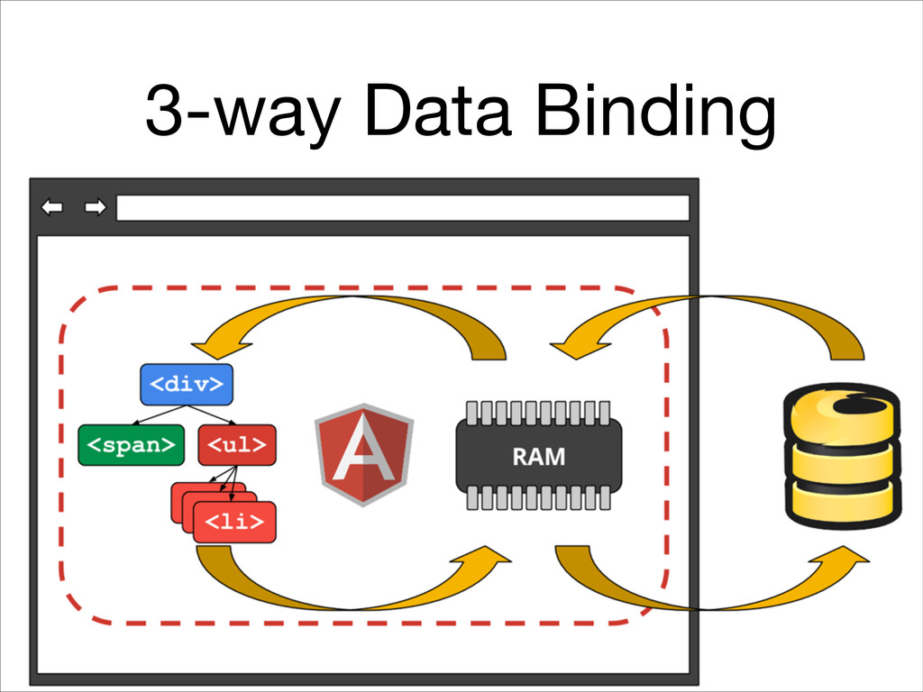 3-way Data Binding