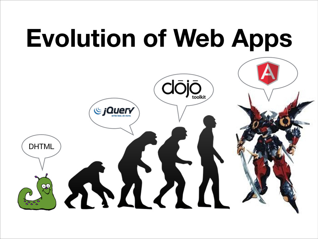 Evolution of Web Apps DHTML