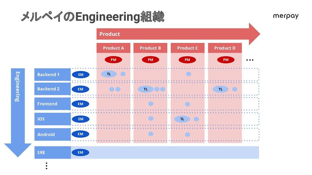 メルペイのEngineering組織 Product D Product C Product ...