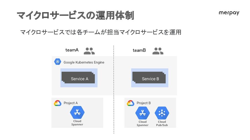 マイクロサービスの運用体制 マイクロサービスでは各チームが担当マイクロサービスを運用 Goog...